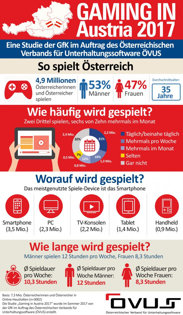 Infografik Gaming in Austria 2017 (ÖVUS) full