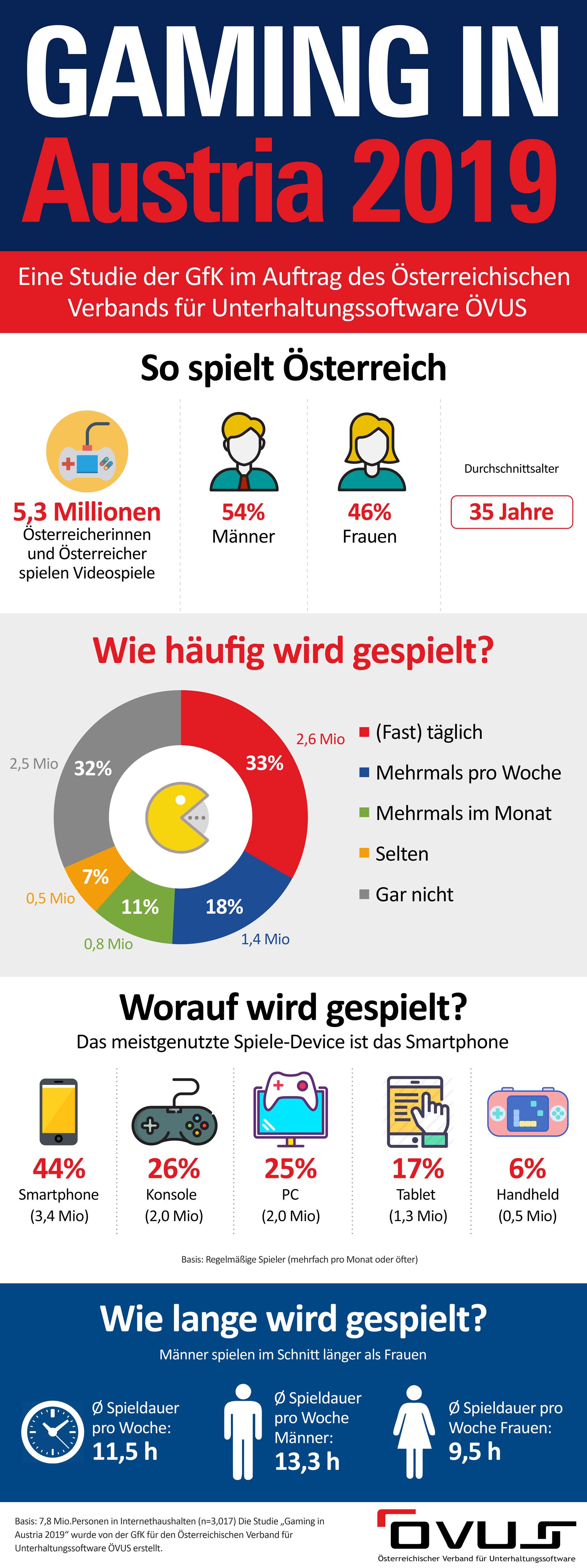 Infografik Gaming in Austria 2019